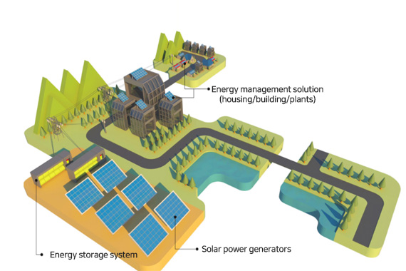 Bird's-eye-view for solar power generation
